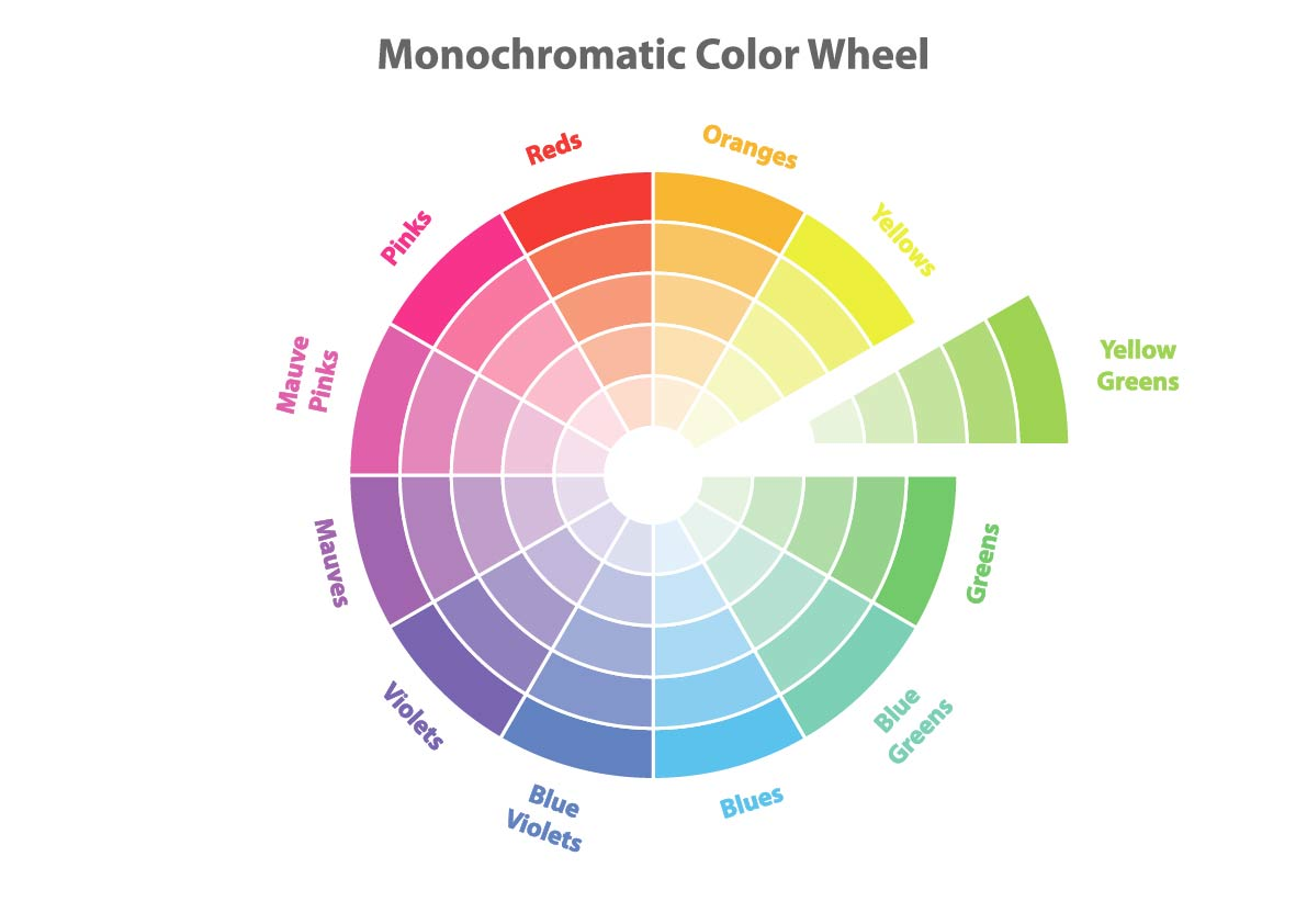 The monochromatic color wheel sorts colors by hue and brightness